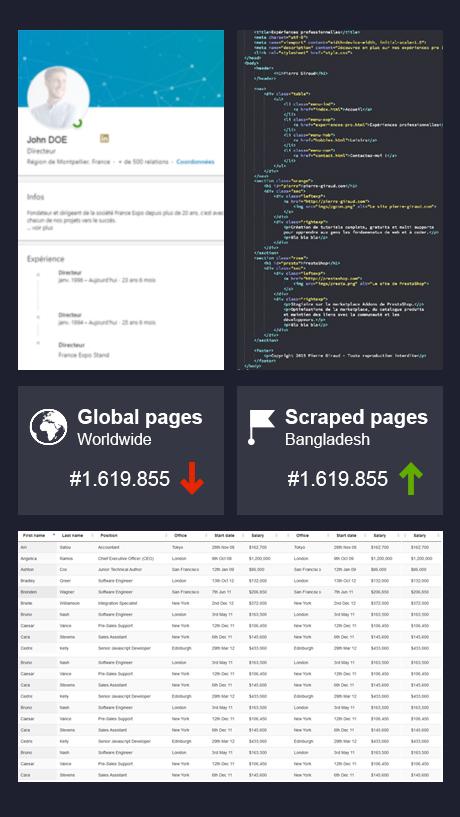 Data Scraping & crawl web
